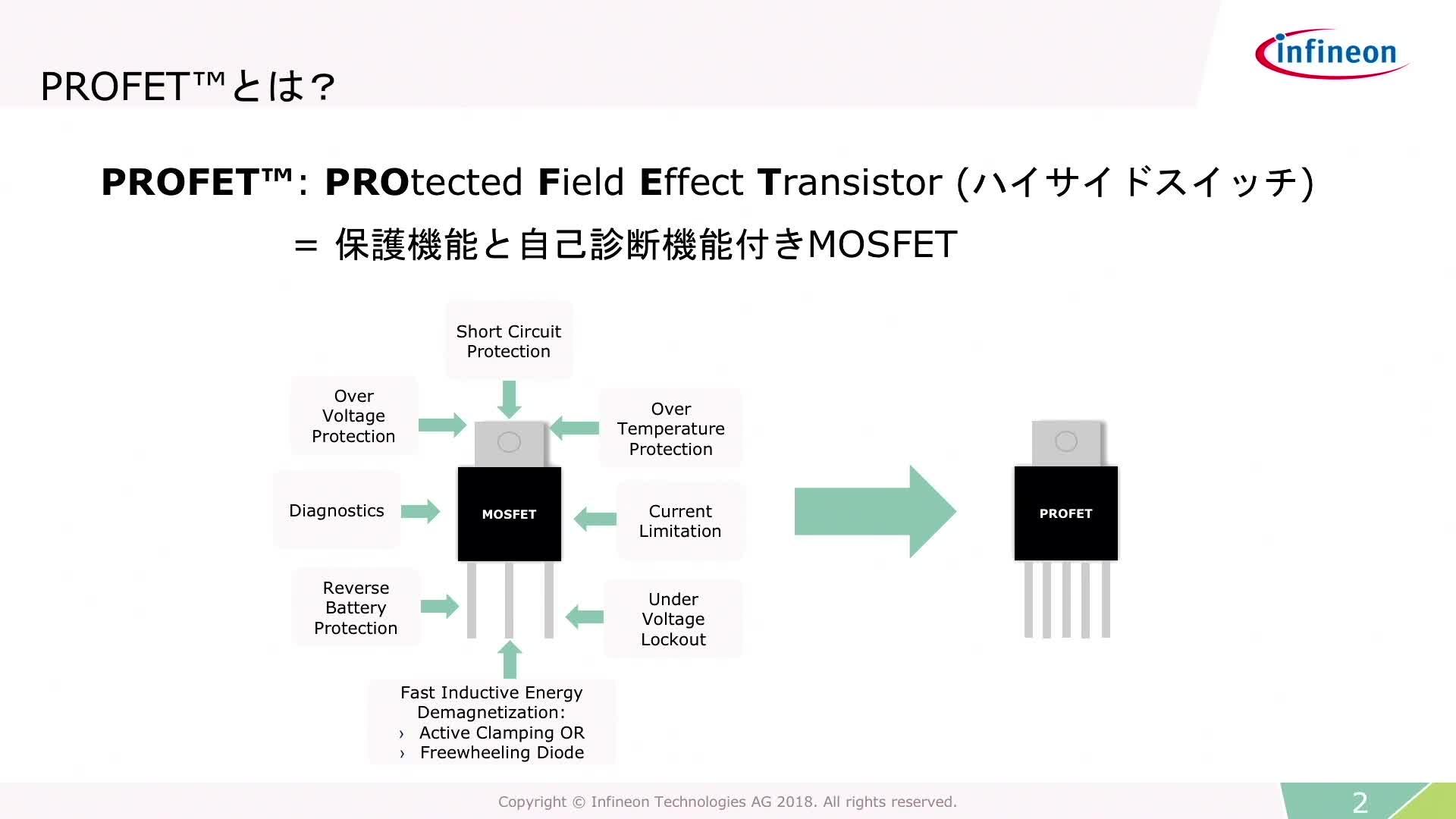 スマートパワーハイサイドスイッチ – 産業用 PROFET™