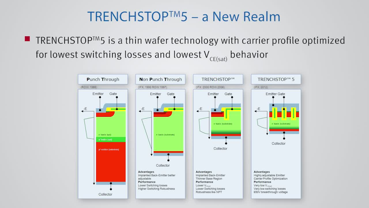 TRENCHSTOP™ 5 - Infineon IGBT Technologies - Trade-Off Diagram and Placement