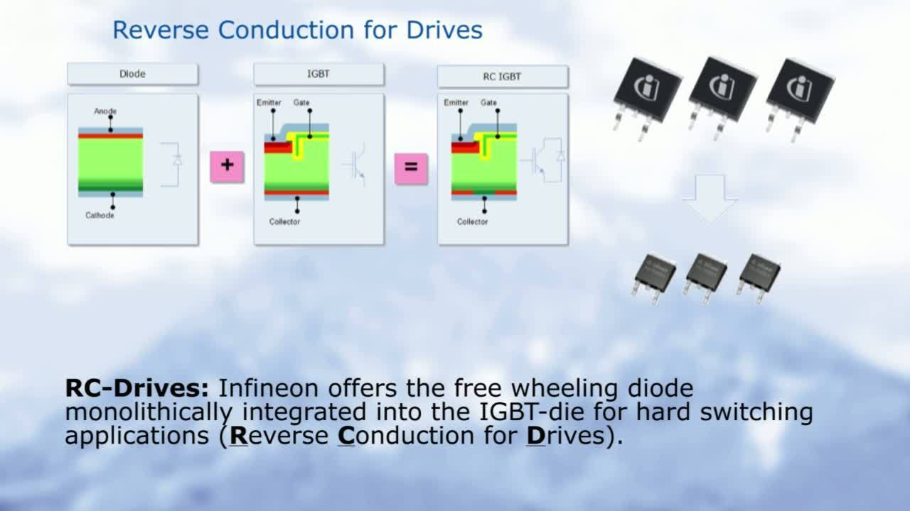 Infineon's System Solutions for Inverterized Drives – all out of one Hand