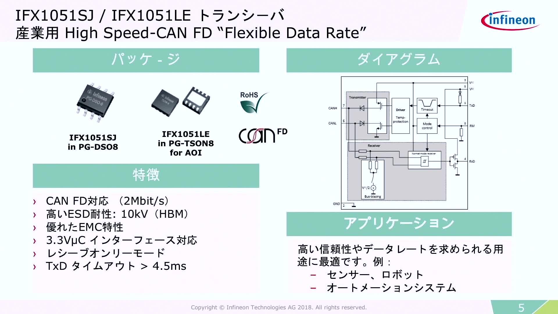 CAN FD(Flexible Data Rate)トランシーバ - 産業用アプリケーション