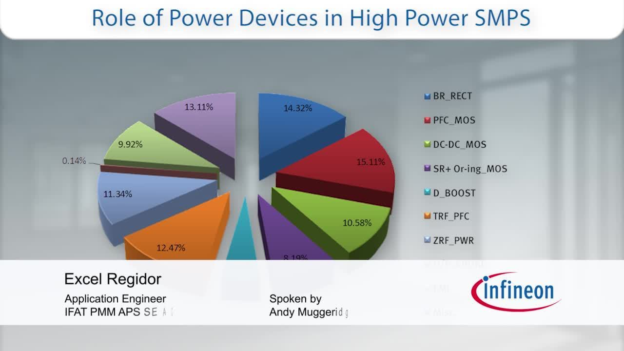 Introduction to High Voltage High Power SMPS - Part 2 of 3