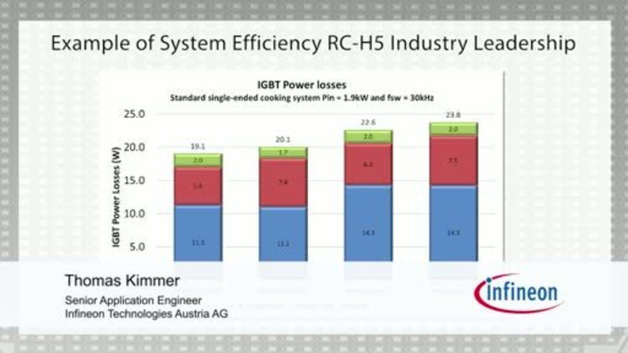 RC-H5,新一代逆导型IGBT(第2部分,共2部分)