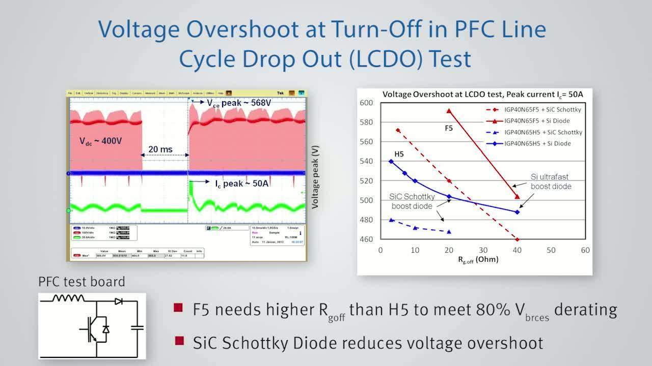 TRENCHSTOP™ 5 - Application Measurements - Line Cycle Drop Out (LCDO) Measurements